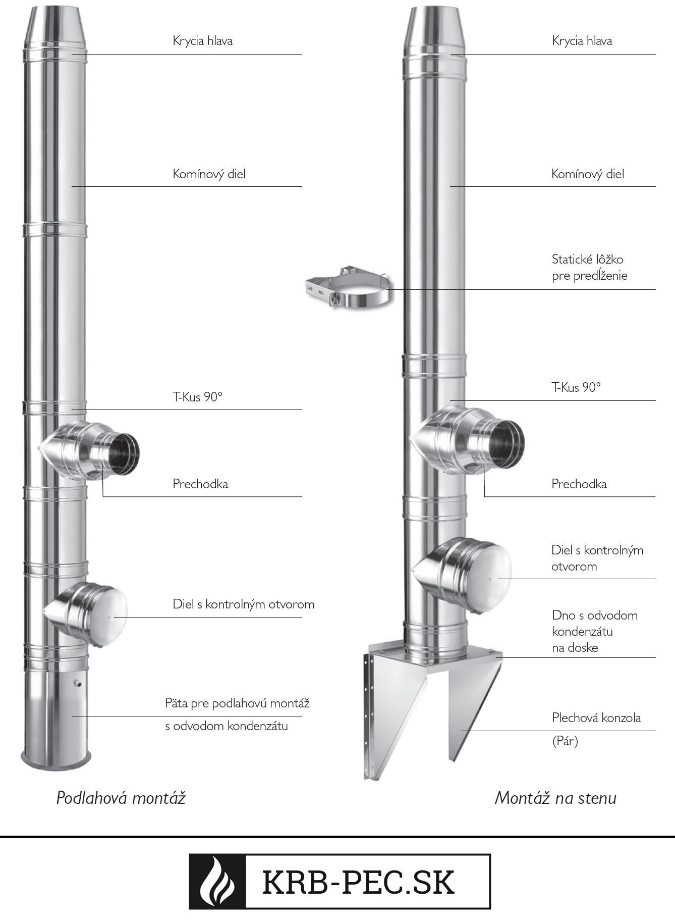 Výstavba komínového systému krb-pec